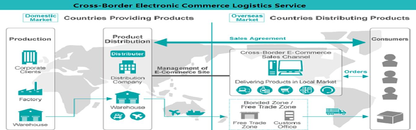 国际货运代理(海运,空运,铁路)|进出口贸易代理|转口退运仓储